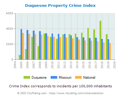 Duquesne Property Crime vs. State and National Per Capita