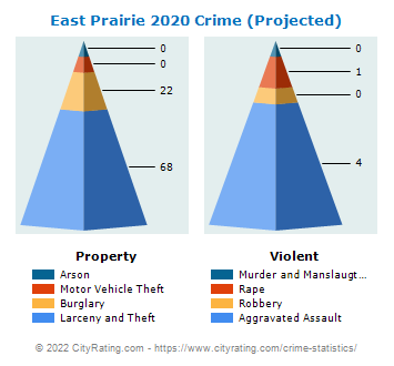 East Prairie Crime 2020