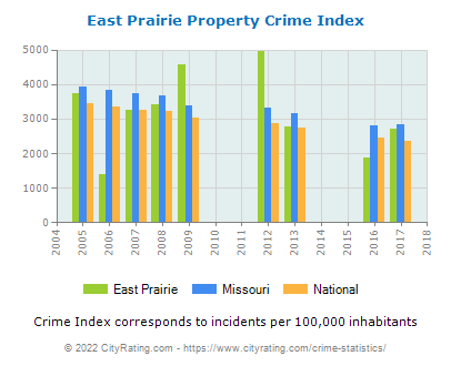 East Prairie Property Crime vs. State and National Per Capita