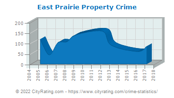 East Prairie Property Crime