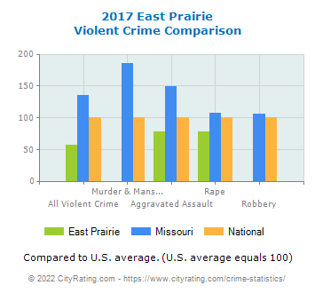 East Prairie Violent Crime vs. State and National Comparison