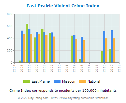 East Prairie Violent Crime vs. State and National Per Capita