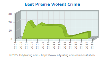 East Prairie Violent Crime