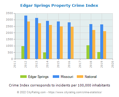 Edgar Springs Property Crime vs. State and National Per Capita