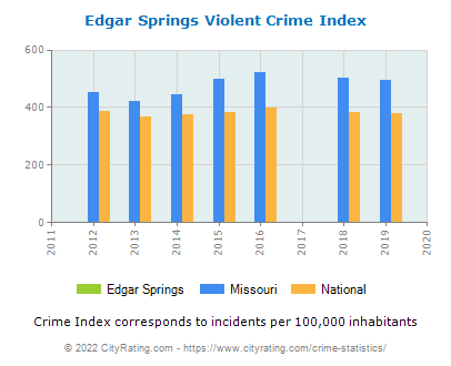 Edgar Springs Violent Crime vs. State and National Per Capita