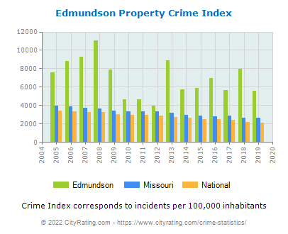 Edmundson Property Crime vs. State and National Per Capita