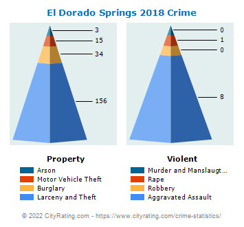 El Dorado Springs Crime 2018