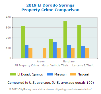 El Dorado Springs Property Crime vs. State and National Comparison