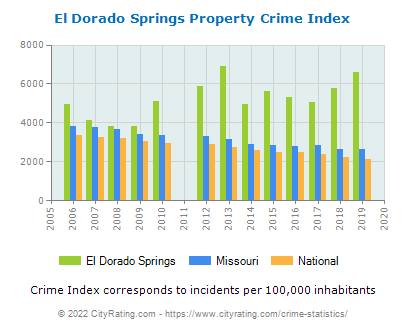 El Dorado Springs Property Crime vs. State and National Per Capita