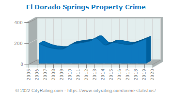 El Dorado Springs Property Crime