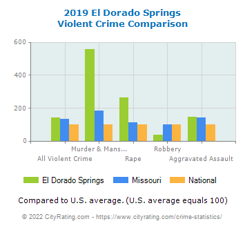 El Dorado Springs Violent Crime vs. State and National Comparison