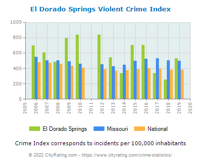 El Dorado Springs Violent Crime vs. State and National Per Capita