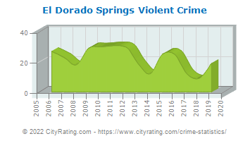 El Dorado Springs Violent Crime