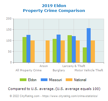 Eldon Property Crime vs. State and National Comparison