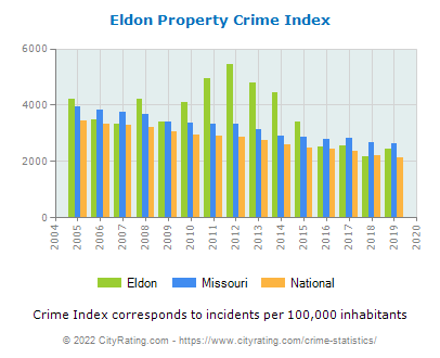 Eldon Property Crime vs. State and National Per Capita