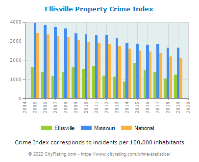 Ellisville Property Crime vs. State and National Per Capita