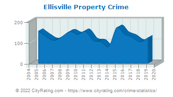 Ellisville Property Crime