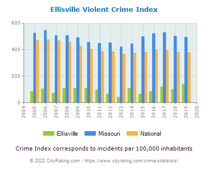 Ellisville Violent Crime vs. State and National Per Capita