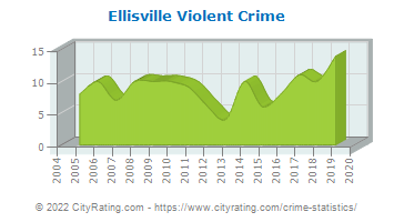 Ellisville Violent Crime