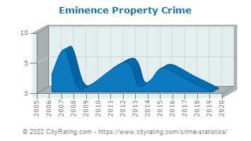 Eminence Property Crime