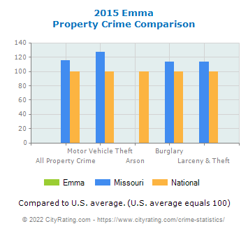 Emma Property Crime vs. State and National Comparison