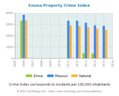 Emma Property Crime vs. State and National Per Capita