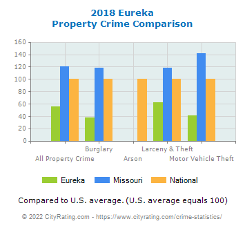Eureka Property Crime vs. State and National Comparison