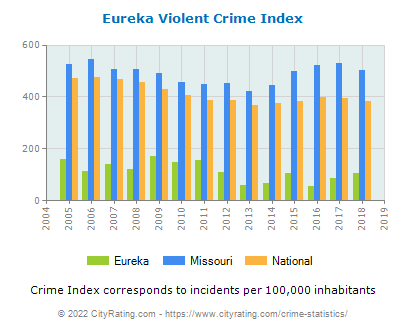 Eureka Violent Crime vs. State and National Per Capita