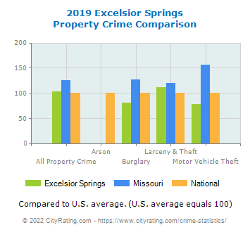 Excelsior Springs Property Crime vs. State and National Comparison
