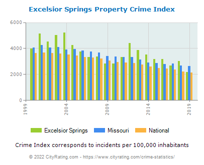 Excelsior Springs Property Crime vs. State and National Per Capita
