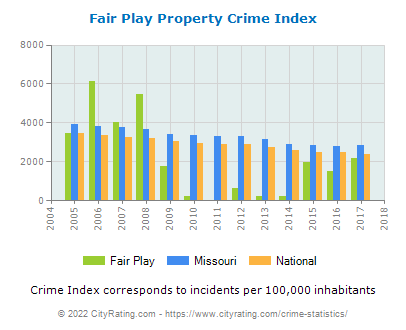 Fair Play Property Crime vs. State and National Per Capita