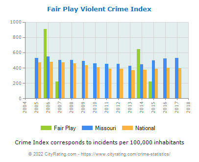 Fair Play Violent Crime vs. State and National Per Capita