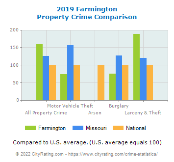 Farmington Property Crime vs. State and National Comparison