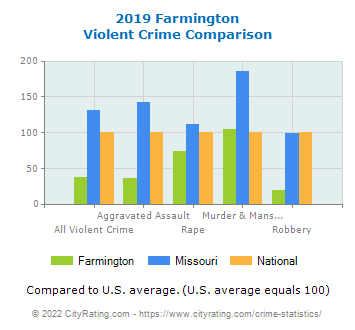 Farmington Violent Crime vs. State and National Comparison