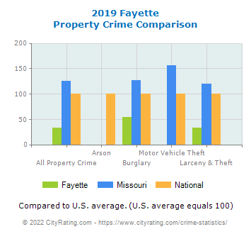Fayette Property Crime vs. State and National Comparison