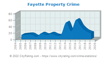 Fayette Property Crime