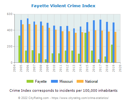 Fayette Violent Crime vs. State and National Per Capita