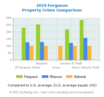 Ferguson Property Crime vs. State and National Comparison
