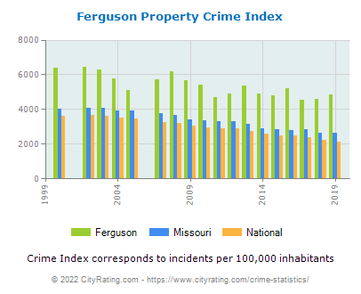 Ferguson Property Crime vs. State and National Per Capita