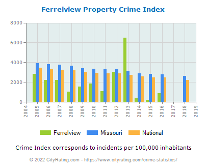 Ferrelview Property Crime vs. State and National Per Capita