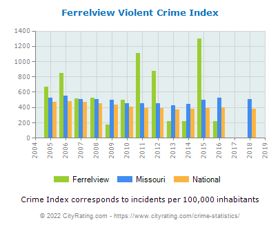 Ferrelview Violent Crime vs. State and National Per Capita
