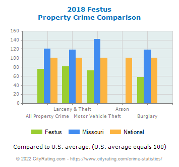 Festus Property Crime vs. State and National Comparison