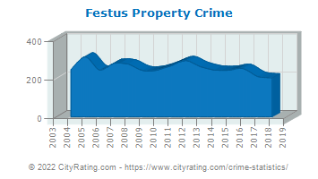 Festus Property Crime