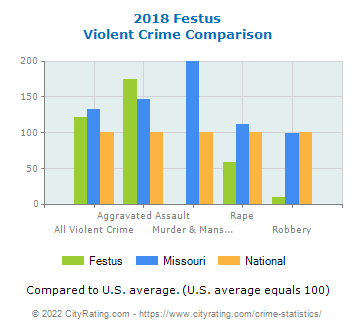Festus Violent Crime vs. State and National Comparison