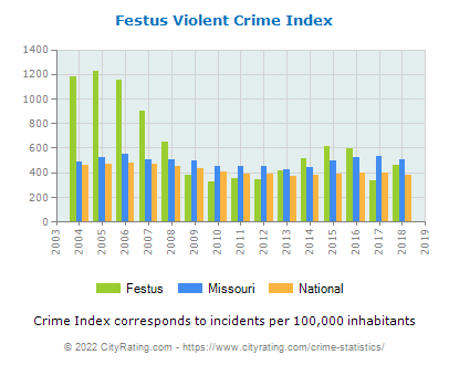 Festus Violent Crime vs. State and National Per Capita