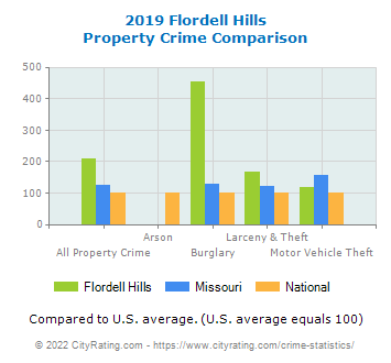 Flordell Hills Property Crime vs. State and National Comparison