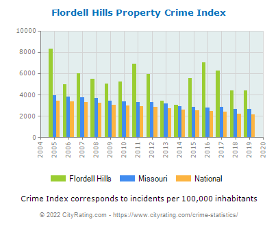Flordell Hills Property Crime vs. State and National Per Capita