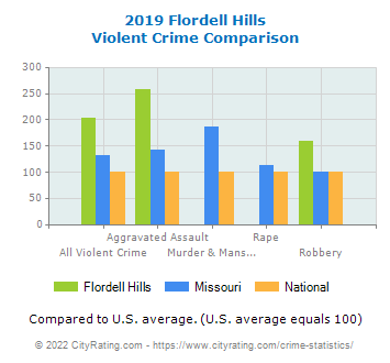 Flordell Hills Violent Crime vs. State and National Comparison