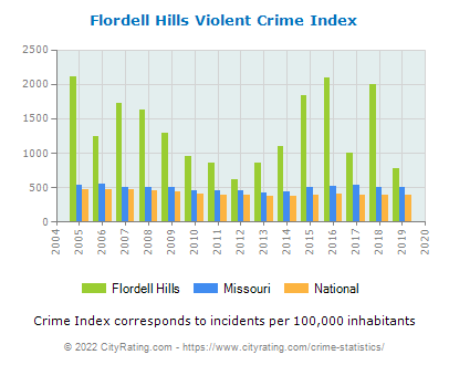 Flordell Hills Violent Crime vs. State and National Per Capita