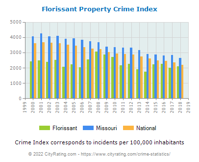 Florissant Property Crime vs. State and National Per Capita